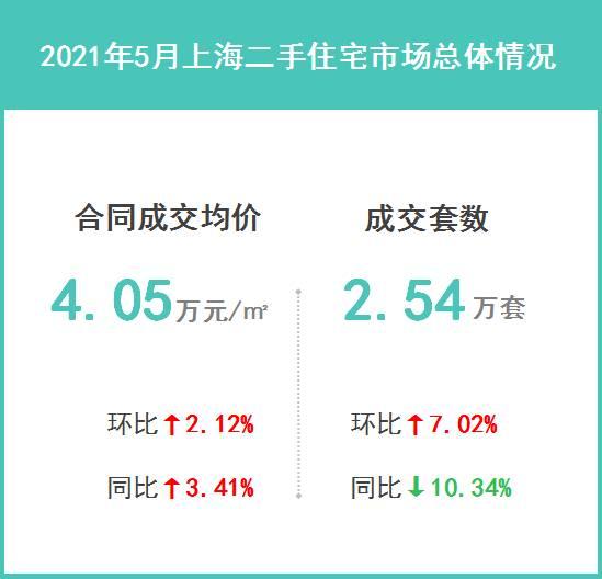 2021年5月上海二手住宅楼市成交解读:预计后市成交量仍将回落