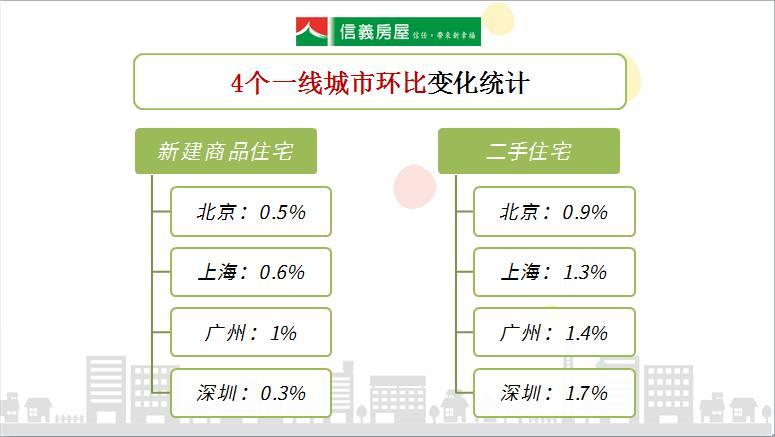 官方数据:1月上海房价涨幅平稳,环比涨幅略有扩大