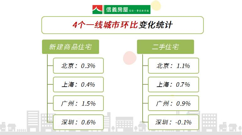 官方数据:5月上海房价同比涨幅趋稳,环比涨幅继续收窄