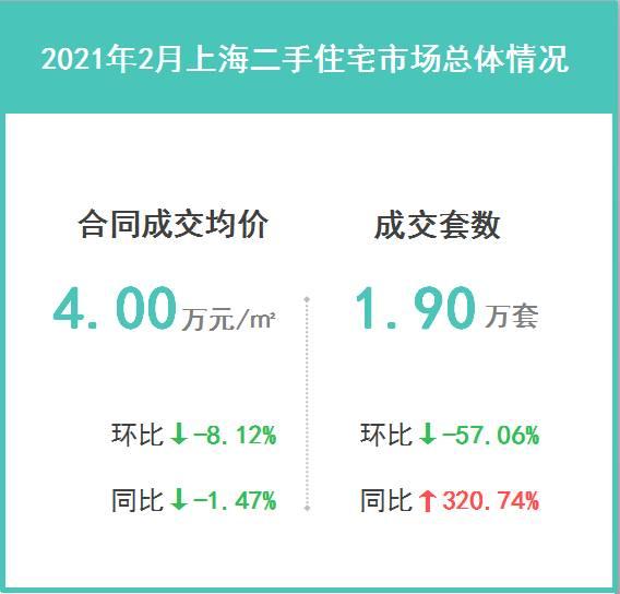 2021年2月上海二手住宅楼市成交解读:市场热度较前期出现明显回落