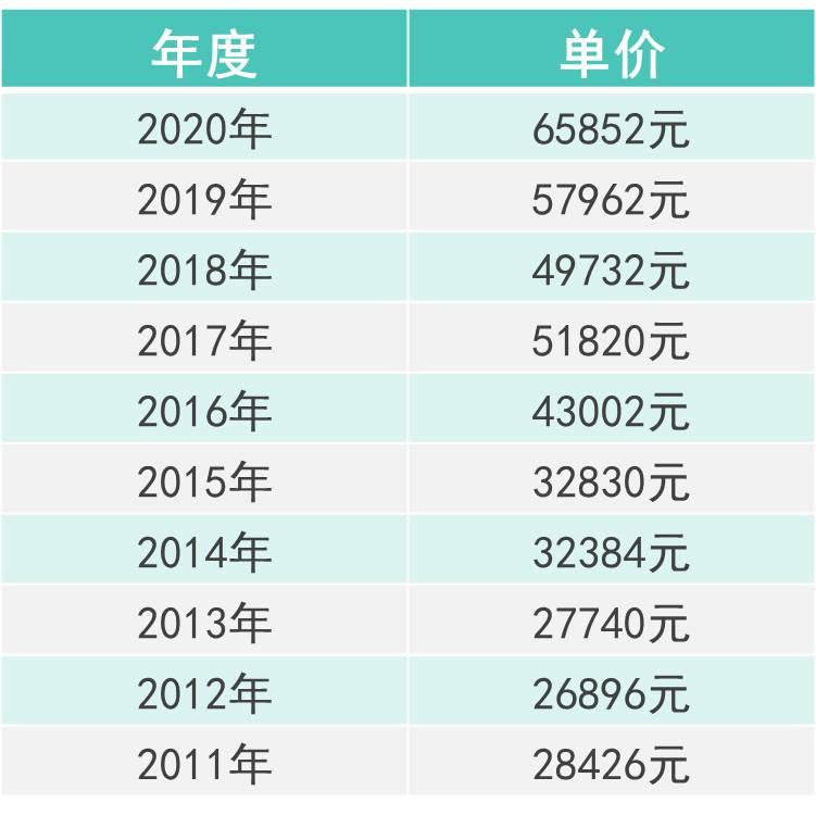 一文看懂 2020年上海房产税该怎么交