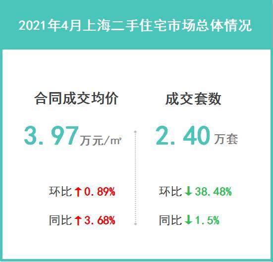 2021年4月上海二手住宅楼市成交解读:市场整体量能已经明显下降