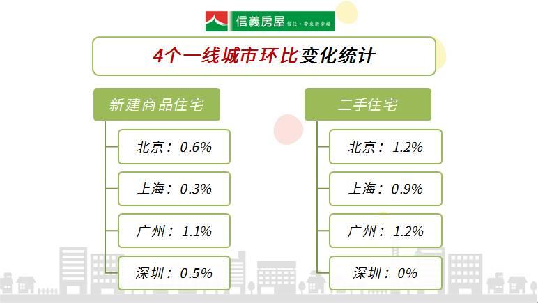 官方数据:4月上海房价同比涨幅回落,环比涨幅继续收窄