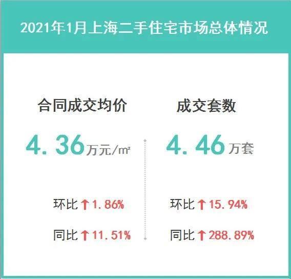 2021年1月上海二手住宅楼市成交解读:调控效果开始显现
