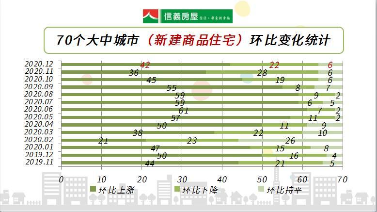 官方数据:12月上海房价涨幅平稳,环比涨幅略有扩大