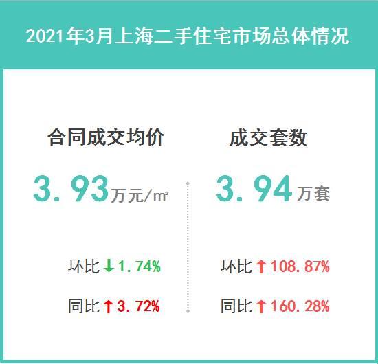 2021年3月上海二手住宅楼市成交解读: 市场已经进入平稳运行阶段